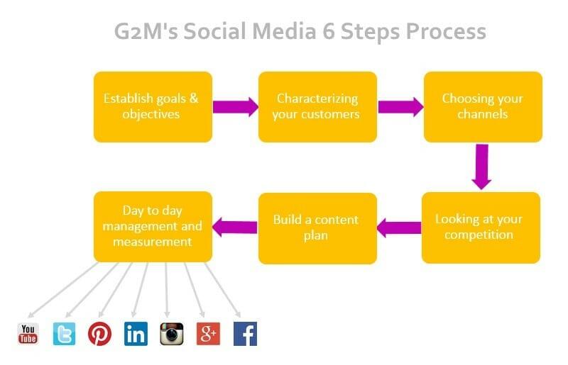 G2mteam Our 6 Steps Social Media Marketing Recipe